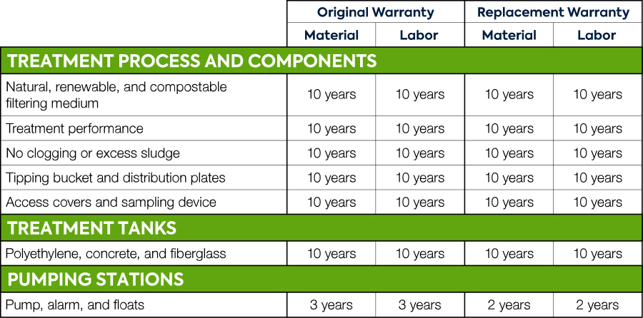 Ecoflo Warranty EN US