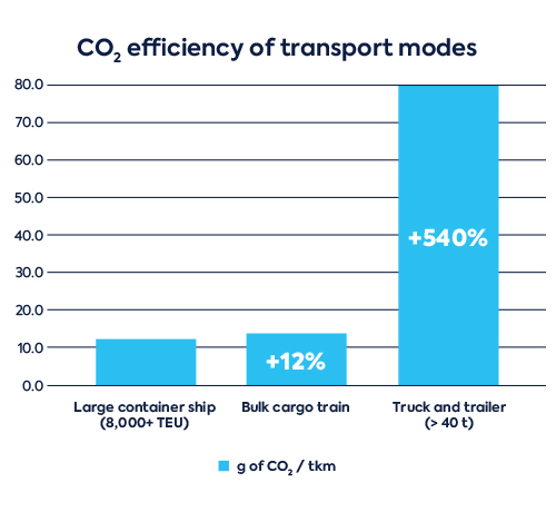 CO2 efficiency of transport modes