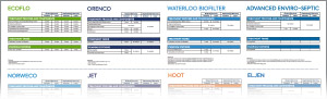 ecoflo warranty comparisons thumbnail for american market