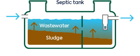 Simple two-dimensional diagram of sludge levels rising in a residential septic tank.