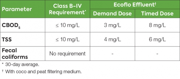Table showing Ecoflo biofilter wastewater treatment test results under CAN/BNQ standard 3680-600.