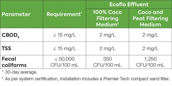 Table showing Ecoflo biofilter wastewater treatment test results under BNQ standard NQ 3680-910 for advanced secondary systems.