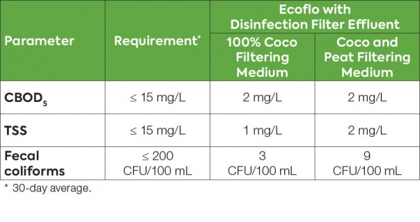Table showing Ecoflo biofilter and Rewatec disinfection filter wastewater treatment test results under BNQ standard NQ 3680-910.