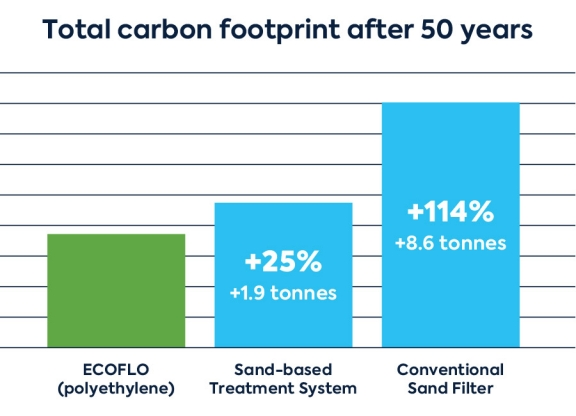 Table Total carbon footprint after 50 years